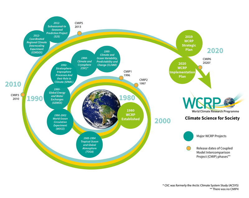 WCRP 40 Years Climate Science