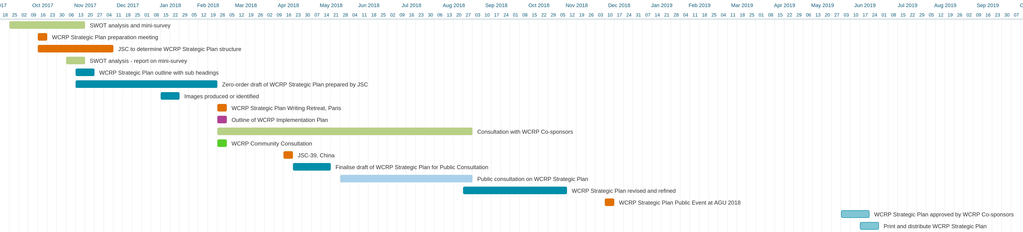 Gantt Chart of WCRP Strategic Plan
