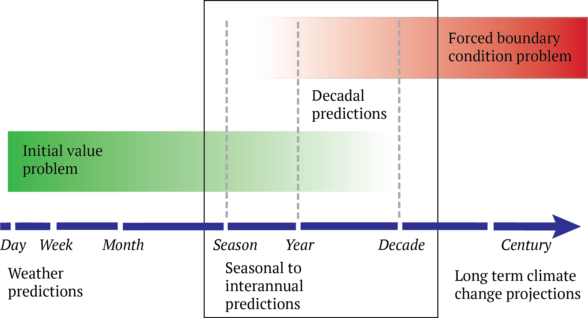 Decadal predictions