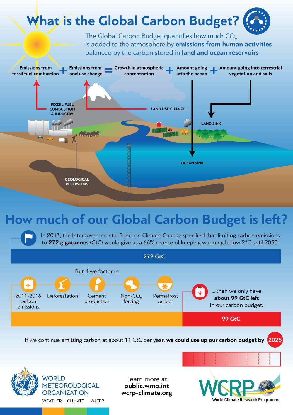 Global Carbon Budget