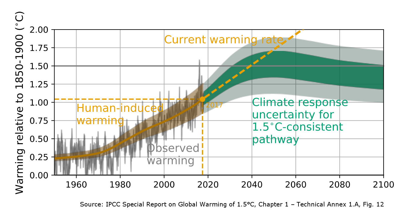 IPCC SR15 current and stabilized warming